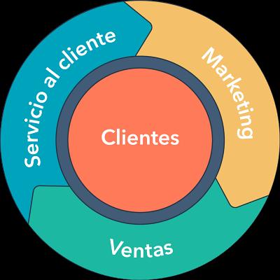 Inbound Marketing: Una metodología centrada en el cliente